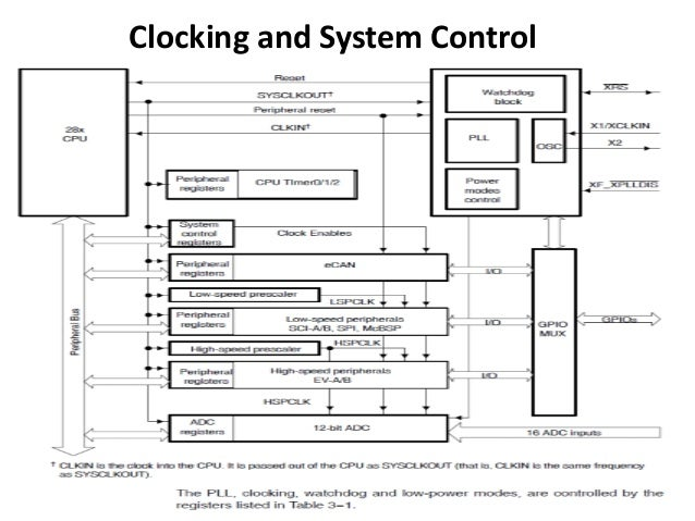 Clocking and System Control