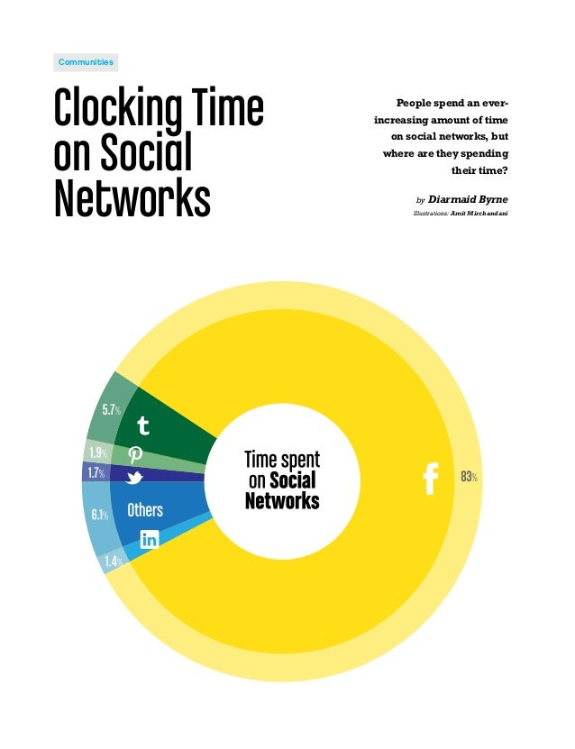 ClockingTime on Social Networks People spend an ever- increasing amount of time on social networks, but where are they spe...