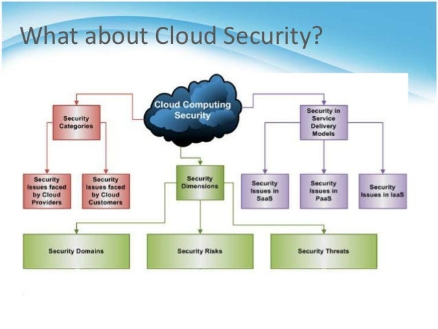cloud computing security issues thesis