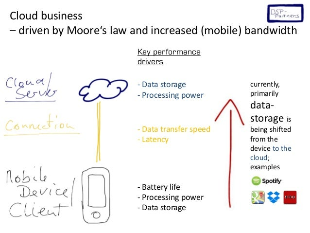 Cloud business driven by Moore's law and increased (mobile) bandwidth