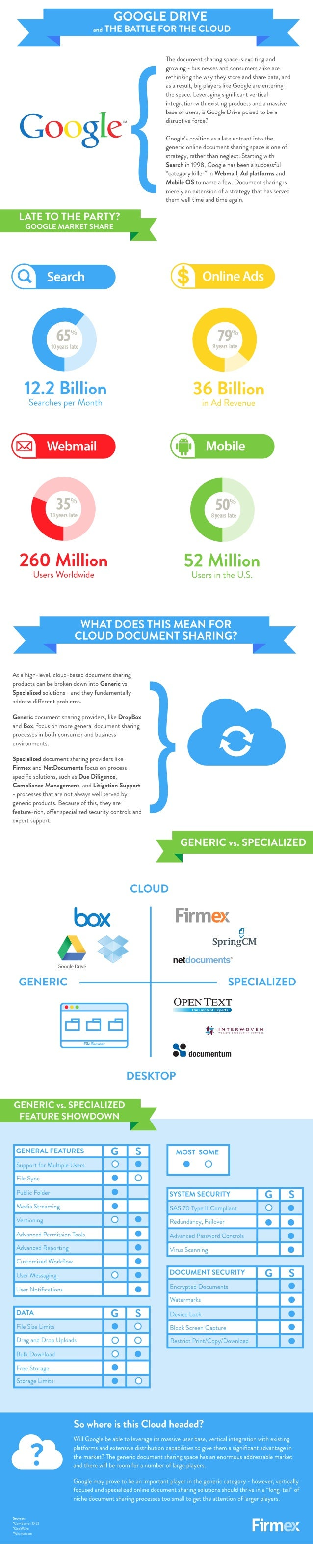 Generic vs. Specialized Document Sharing in the Cloud