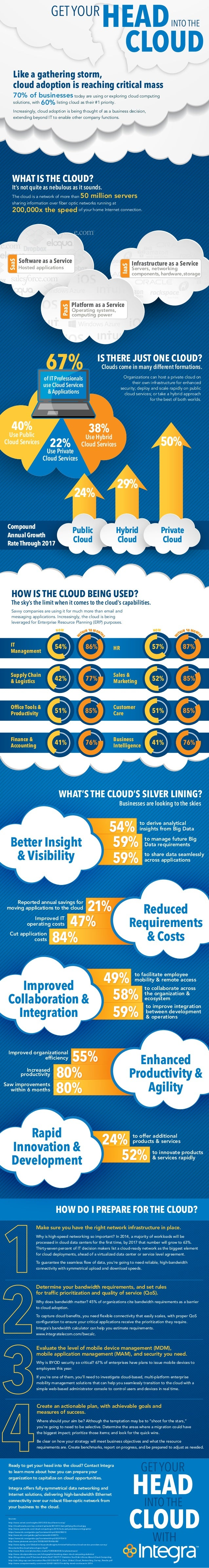HOW IS THE CLOUD BEING USED? The sky's the limit when it comes to the cloud's capabilities. Savvy companies are using it f...