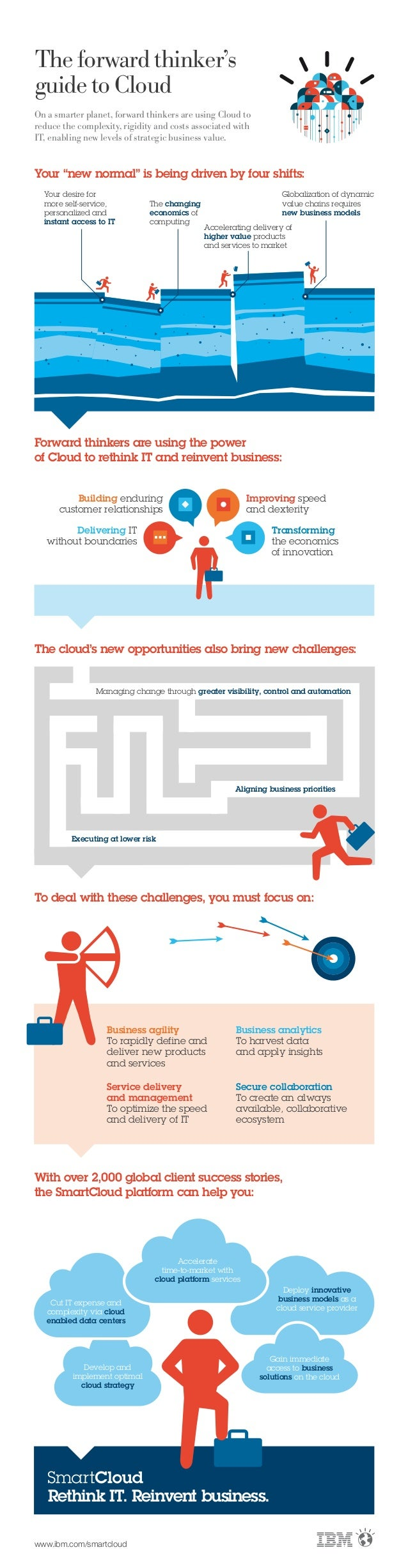 Cloud infographic-business-it-strategies-for-a-smarter-planet