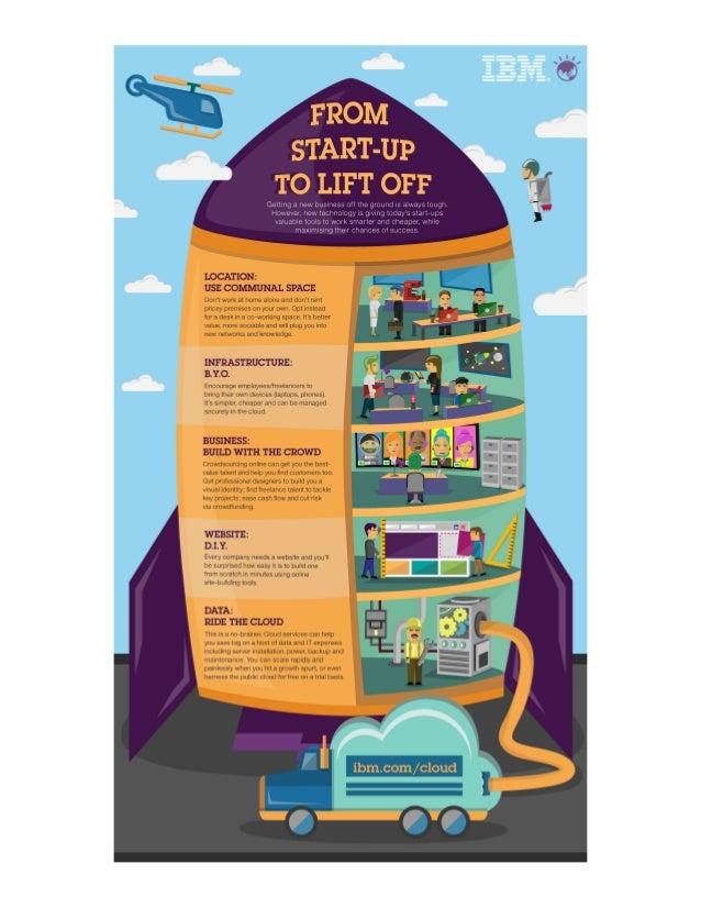 Cloud empowers start-ups