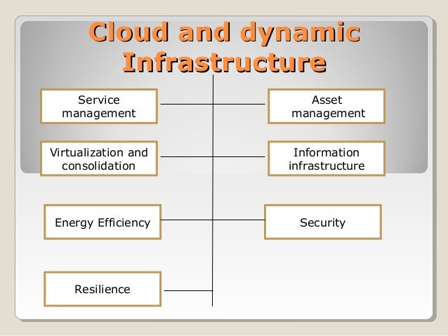 Cloud and dynamicCloud and dynamic InfrastructureInfrastructure Service management Asset management Virtualization and con...