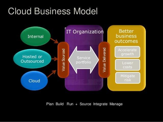 Plan Build Run Operating Model Risk Plan Build Run