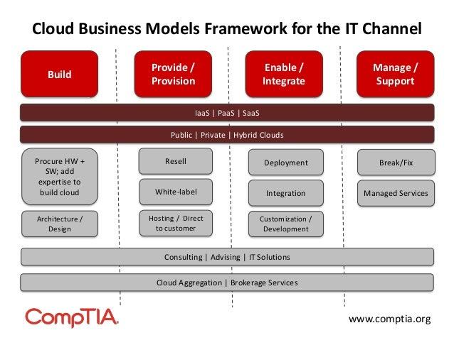 Cloud Channel Business Models