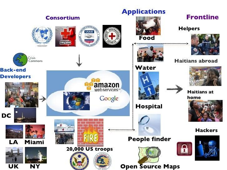 Crisis Camps and Cloud computing in Haiti
