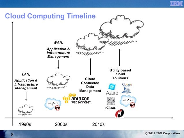 history of cloud computing History and vision of cloud computing cloud computing is not a latest technology cloud computing has evolved (develop gradually) through a number of phases which.