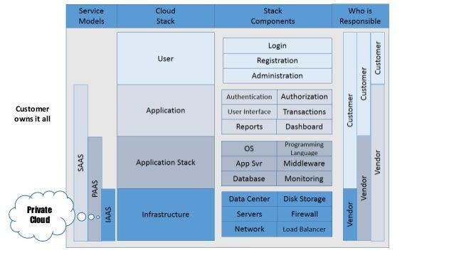 developer topics cloud platform
