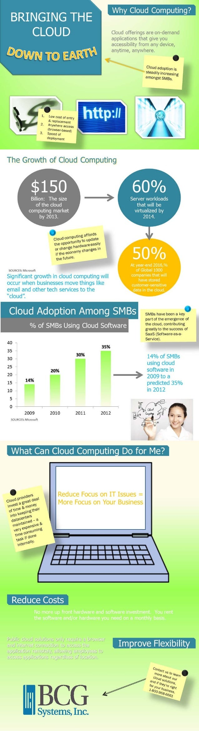 Bringing the Cloud Down to Earth - Why Cloud Computing