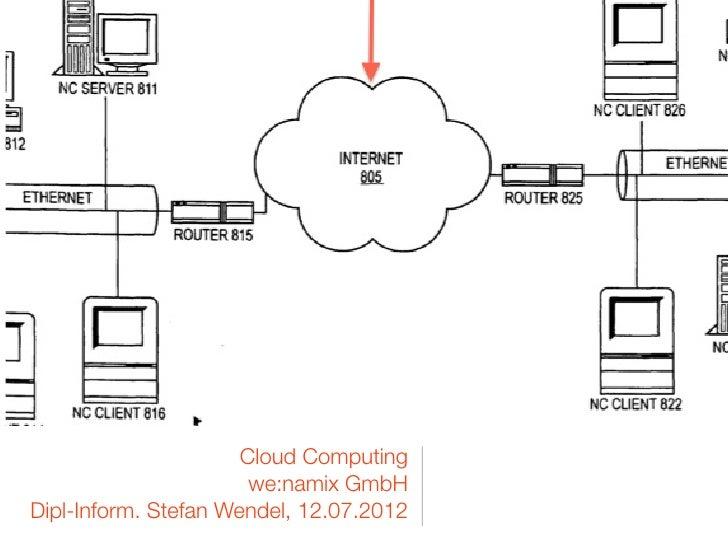 Cloud Computing                       we:namix GmbHDipl-Inform. Stefan Wendel, 12.07.2012