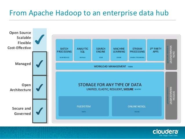 building a hadoop data warehouse hadoop 101 for enterprise data ware. Black Bedroom Furniture Sets. Home Design Ideas