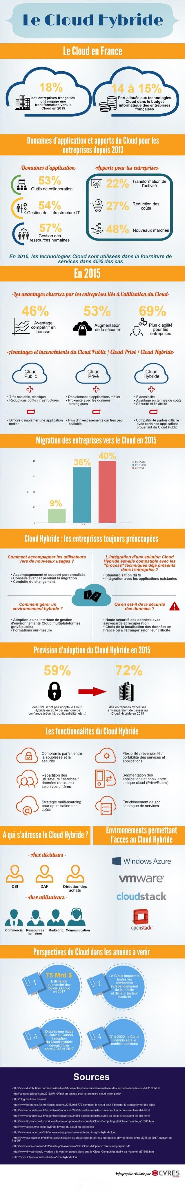Etat de l'art du cloud [hybride] en france