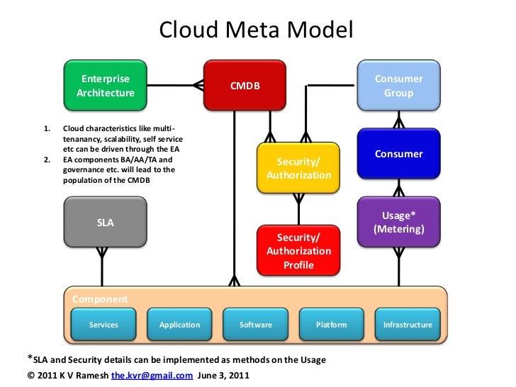 Cloud Meta Model<br />CMDB<br />Consumer Group<br />Enterprise Architecture<br />Cloud characteristics like multi-tenananc...