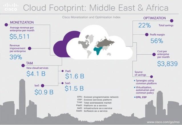 Cloud Footprint: Middle East & Africa