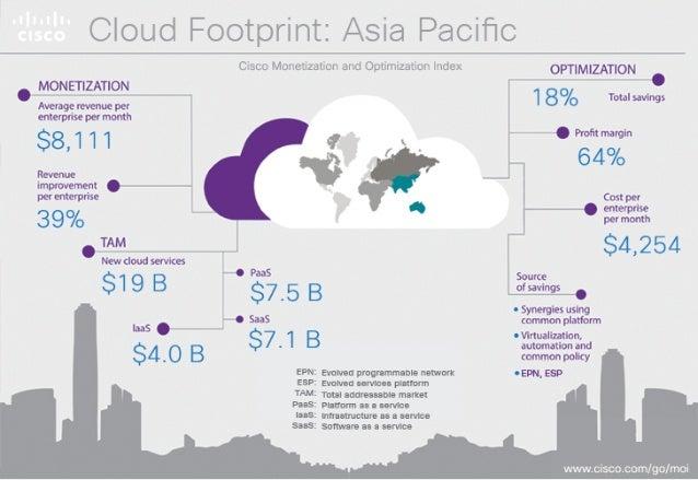 "Cloud Footprint:  Asia Pacific  i'1""; '1,{""h1': 'A]>'r iwiw  MONETIZATION  Average revenue per enterprise per month  $8,1 1..."