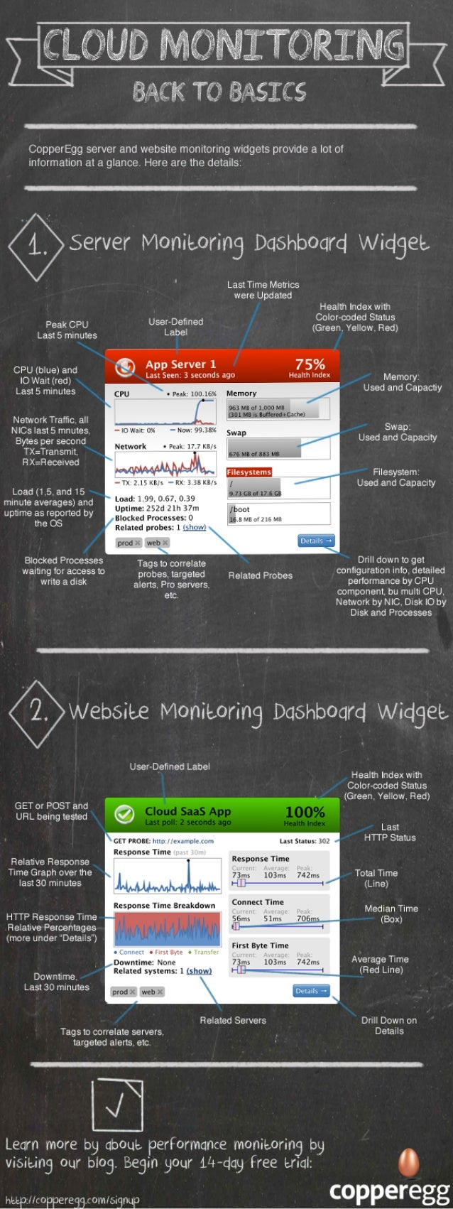 Infographic - Cloud Monitoring Basics Cheat Sheet