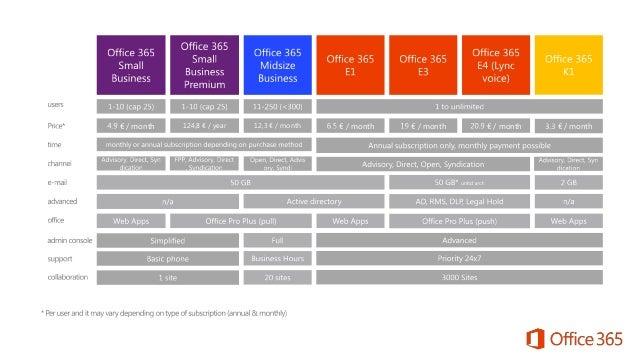 Microsoft Office 365 plan