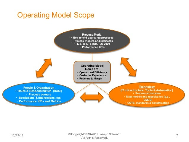 Operating Model Template. operating powerpoint templates slides ...