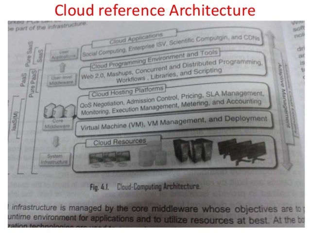 Cloud reference architecture as per nist