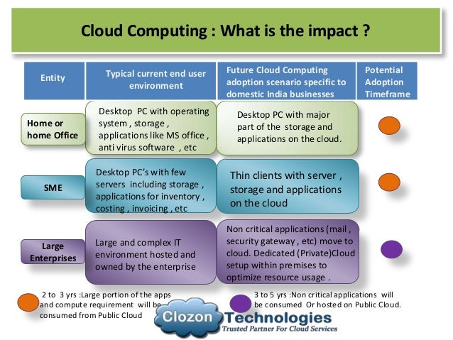 Cloud Computing Overview Iaas Saas Paas And It S