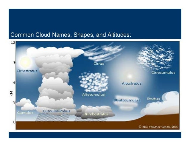 Common Cloud Names, Shapes, and Altitudes:
