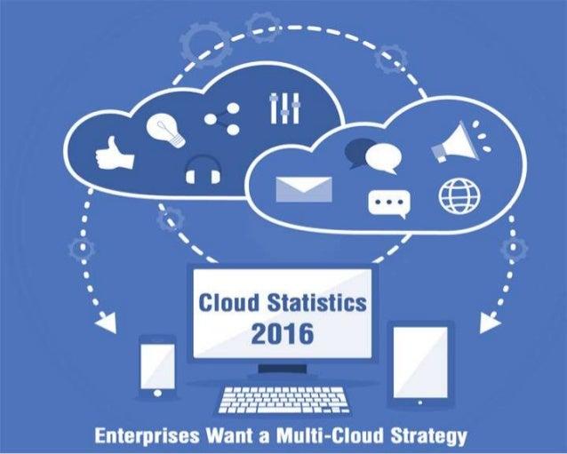 Cloud Statistics Presentation