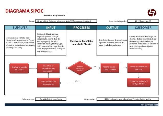 DIAGRAMA SIPOC                                              Melhoria dos processos                            Tema:     Fa...