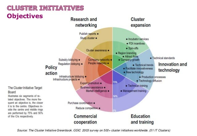 Clusters in ICT Development Policy