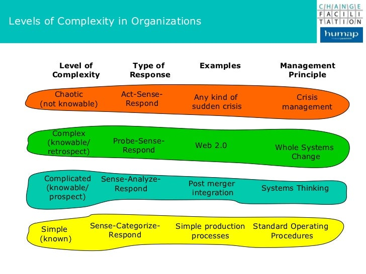 understanding complex organizations The changing nature of organizations, work, and workplace  by you will also be working for an organization that is likely to to listen and understand.
