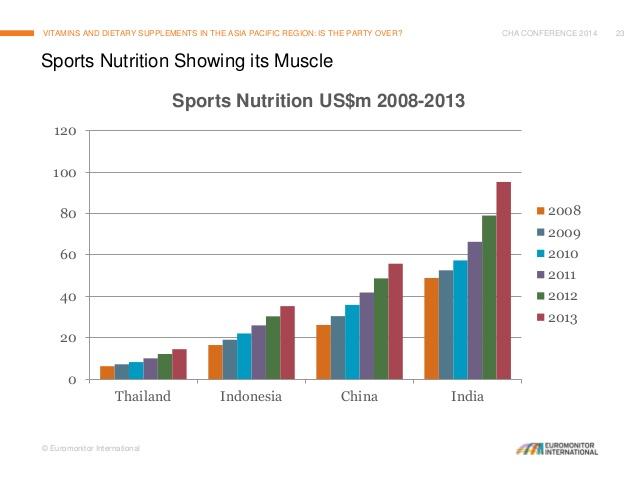supplements wellness 2009 report dietary