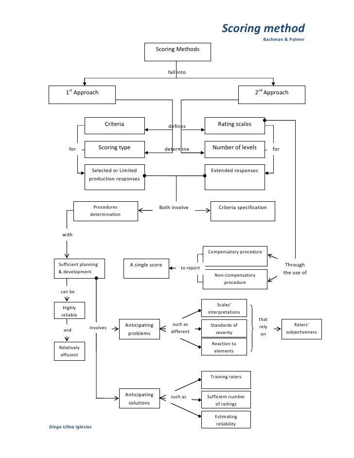 Cmap scoring method