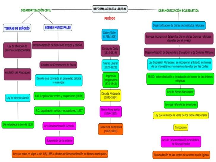 C map tool de historia tema 3
