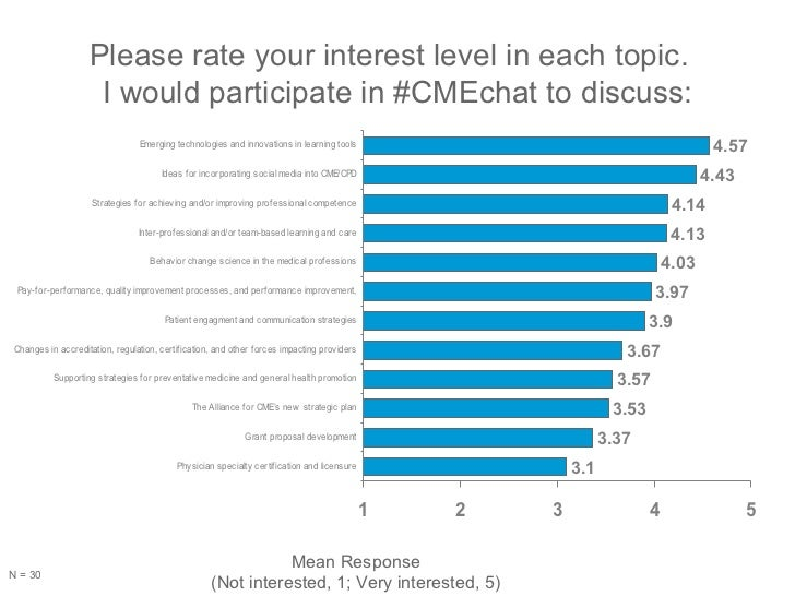 Please rate your interest level in each topic.  I would participate in #CMEchat to discuss: Mean Response (Not interested,...