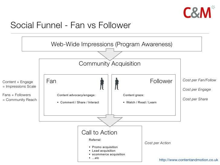 Social Funnel - Fan vs Follower                       Web-Wide Impressions (Program Awareness)                            ...