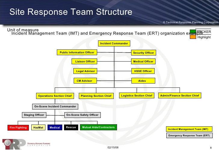 Building Emergency Response Team