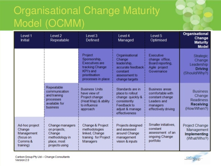 Cmi Presentation On Organisational Change Maturity Model