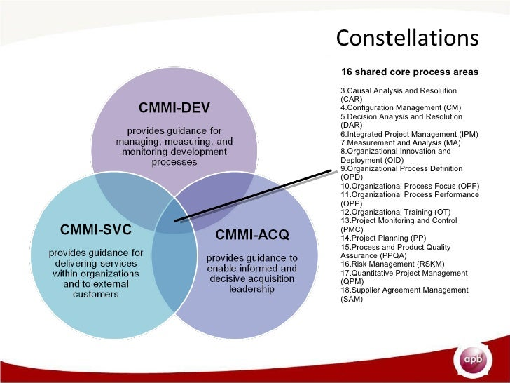 the differences between cmm and cmmi The fundamental difference between cmmi vs iso is conceptual cmmi is a process model and iso is an audit standard cmmi is a set of related best practices derived from industry leaders and relates to product engineering and software development.