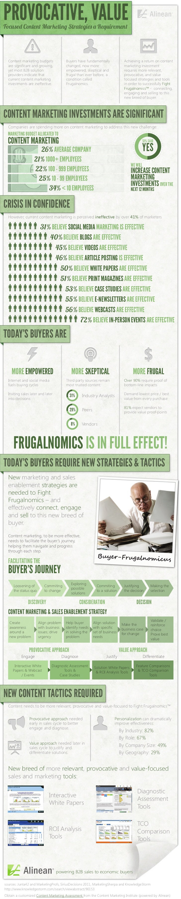 Infographic: Content Marketing Optimization and the Fight Frugalnomics Revolution