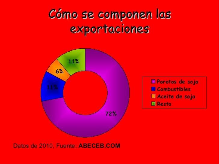 Cómo se componen las exportaciones <ul><li>Datos de 2010, Fuente:  ABECEB.COM </li></ul>