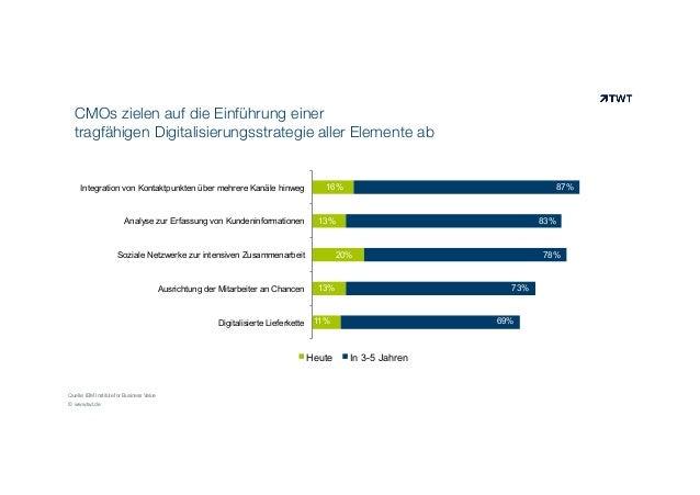 CMOs zielen auf die Einführung einer tragfähigen Digitalisierungsstrategie aller Elemente ab © www.twt.de Digitalisierte L...