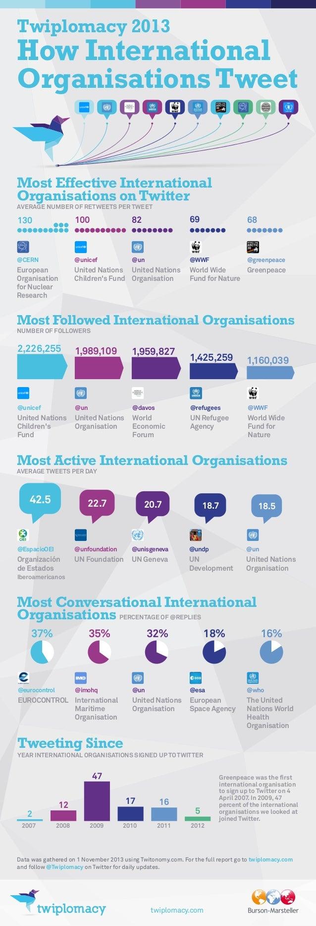 Twiplomacy 2013  How International Organisations Tweet  Most Effective International Organisations on Twitter AVERAGE NUMB...