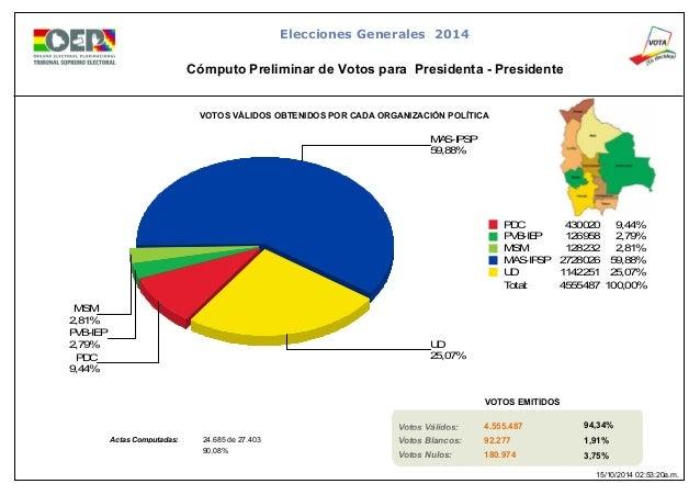 Cómputo nacional de las elecciones al 90,08% en bolivia