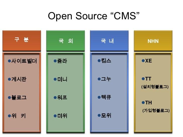 """Open Source """"CMS""""<br />구   분<br />국   외<br />국  내<br />NHN<br /><ul><li>XE"""
