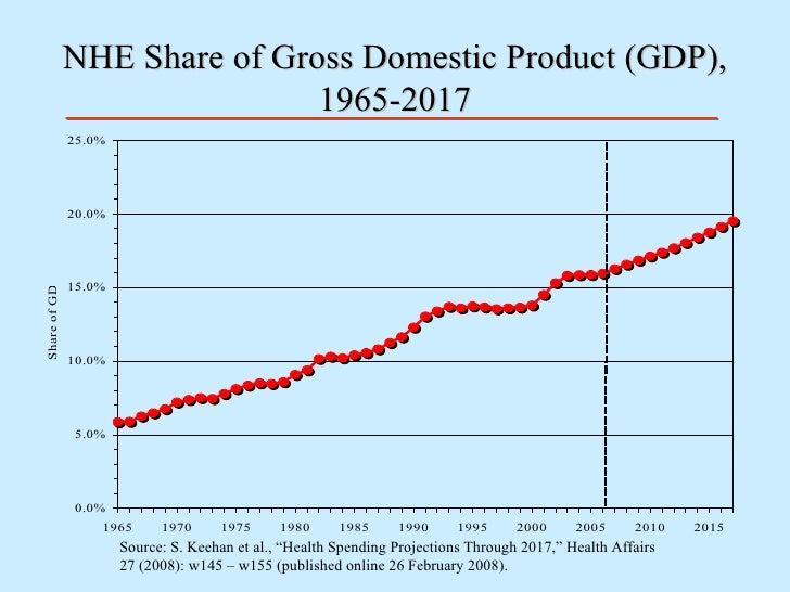 "NHE Share of Gross Domestic Product (GDP), 1965-2017 Source: S. Keehan et al., ""Health Spending Projections Through 2017,""..."
