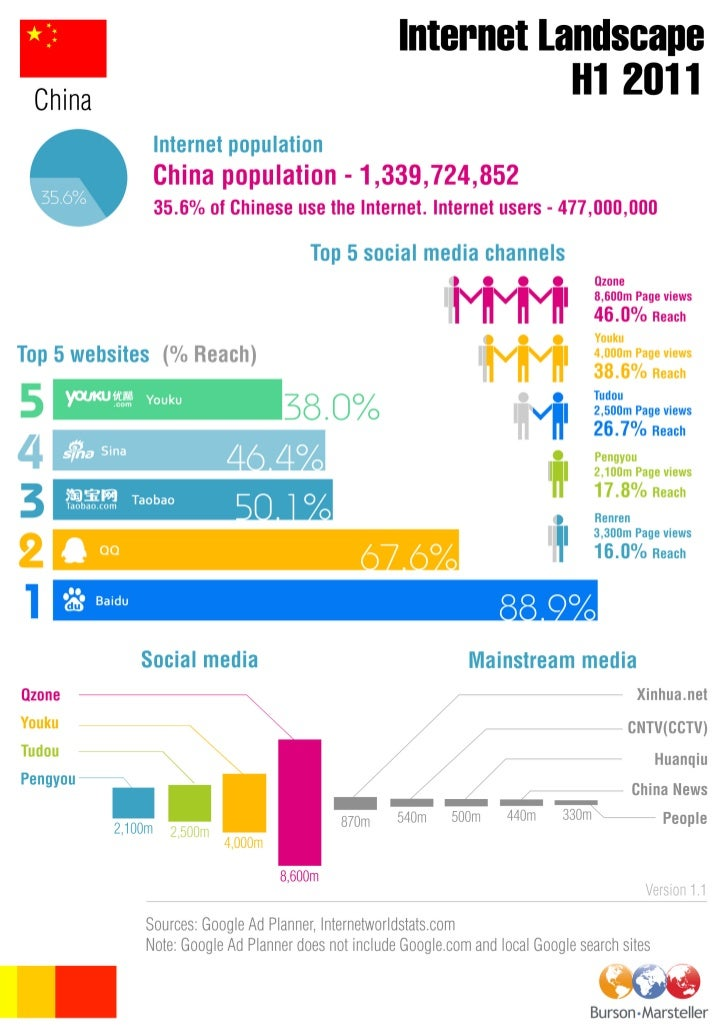 D/BM China digital landscape INFOGRAPHIC H1 2011