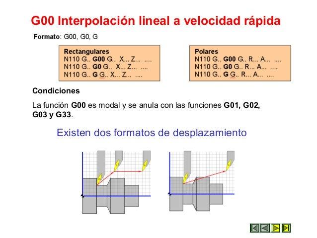 G00 Interpolación lineal a velocidad rápida Existen dos formatos de desplazamiento Condiciones La función G00 es modal y s...