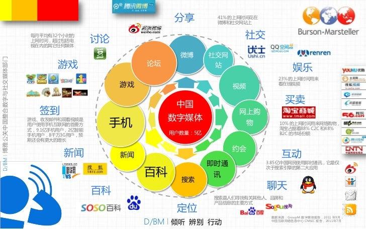 China Digital Map INFOGRAPHIC 2011 (CN) - Zaheer Nooruddin D/BM