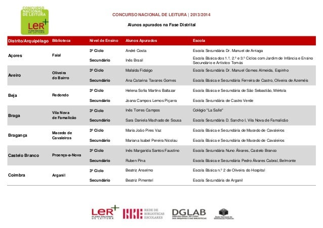 CONCURSO NACIONAL DE LEITURA | 2013/2014 Alunos apurados na Fase Distrital Distrito/Arquipélago Biblioteca Nível de Ensino...